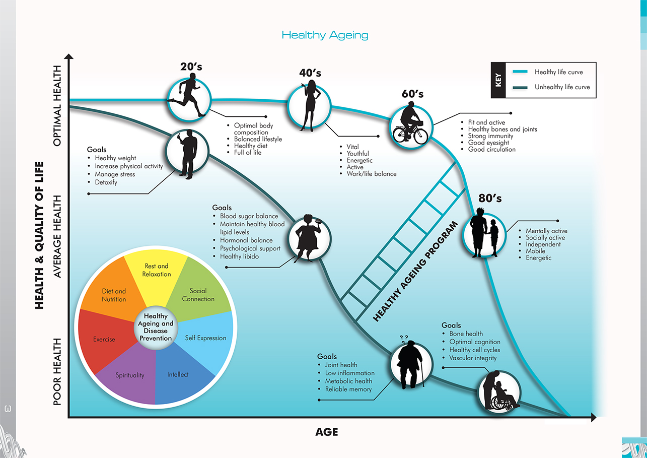 healthy aging guide milestone medical tests